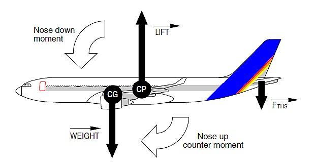De balansverdeling in een vliegtuig. Bron: http://www.ahrtp.com/RSS-JSfeeds/AF_447_weather_pitot_tail_hypercomplexity-1.html